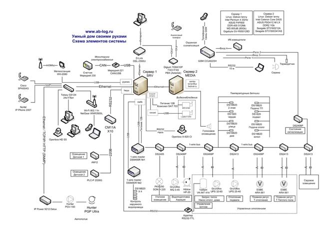 Моя сеть 1-wire. Опыт и рекомендации / Технология 1-wire / Умный дом своими руками / ab-log.ru